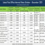 Latest Post Office Interest Rates )ctober - December 2021