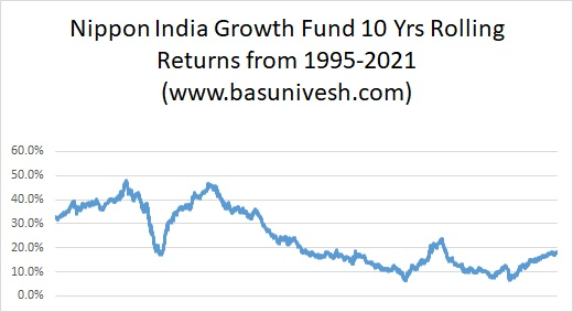 Nippon India Growth Fund 10 Yrs Rolling Returns from 1995-2021