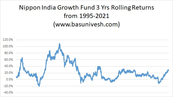 Nippon India Growth Fund 3 Yrs Rolling Returns from 1995-2021
