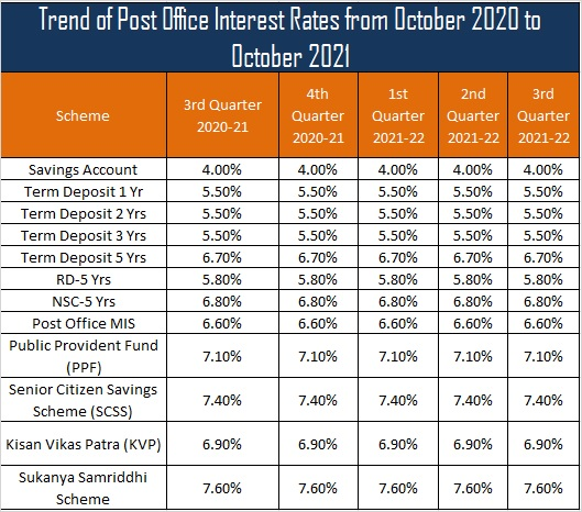 Trend of Post Office Interest Rates from October 2020 to October 2021