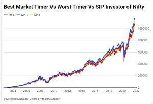 Best Market Timer Vs Worst Market Timer Vs SIP Investor