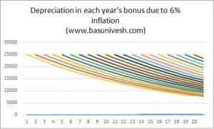 Bonus Value depreciation