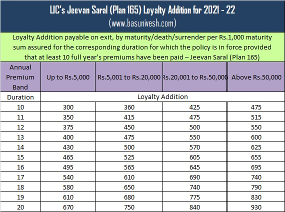 LIC's Jeevan Saral (Plan 165) Loyalty Addition for 2021 - 22